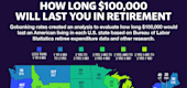 How long $100,000 will last you in retirement. (Yahoo Finance)
