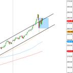 How Much Longer Will Stocks Chop Sideways?