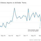 China's November Trade Data Reconfirms Slowdown Fears