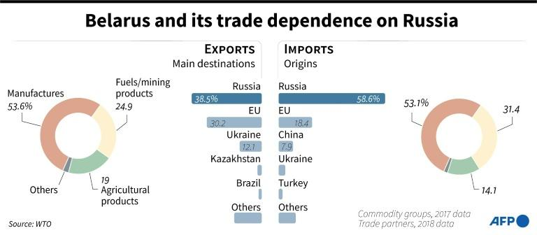 Belarus and its trade dependence on Russia