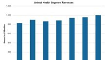 Merck's 4Q17 Estimates: Animal Health