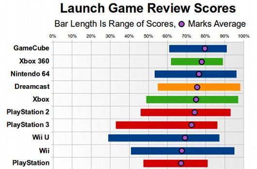 Trends of launch game review scores across generations