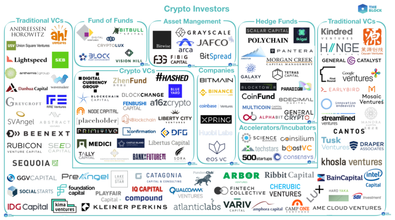 Mapping out the investors in the crypto ecosystem