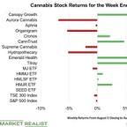How Cannabis Stocks Fared Last Week