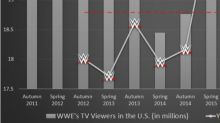 3 Reasons Why World Wrestling Entertainment, Inc. Stock Will Suffer a Smack Down