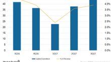 Equinix: Debt, Balance Sheet, and Capex