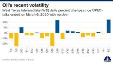 沙俄罷手沒准信!Brent原油仍恐跌至10美元 Q2難有起色