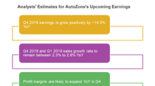 What Analysts Expect for AutoZone's Sales