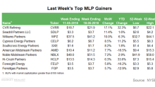 Top MLP Gainers in the Week Ending May 18