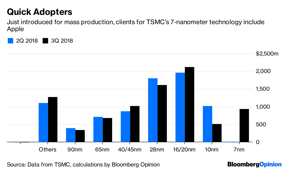Apple IPhone Helps Give TSMC an Instant Hit