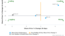 Waste Connections, Inc. breached its 50 day moving average in a Bearish Manner : WCN-US : July 24, 2017