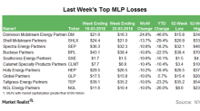 Which MLPs Lost 10% or More Last Week?