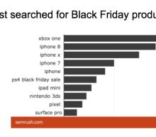 The 3 Black Friday deals people are searching for most