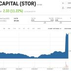 The real estate company Warren Buffett just invested in is soaring