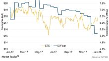 What Do Energy Transfer Equity's Technical Indicators Hint?