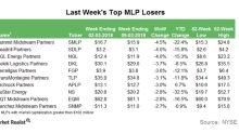Last Week's Worst MLP Performers