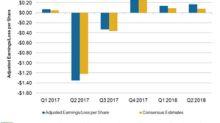 AMC Entertainment Stock Rises 3.1% on Second-Quarter Results