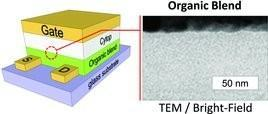 Scientists develop composite material to enhance device response time