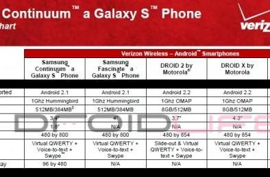 Full Samsung Continuum specs leak out in Verizon comparison charts?