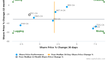 Xtreme Drilling Corp. breached its 50 day moving average in a Bearish Manner : XDC-CA : December 25, 2017