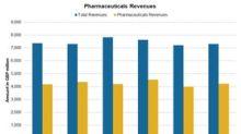 How GlaxoSmithKline's Pharmaceutical Business Performed