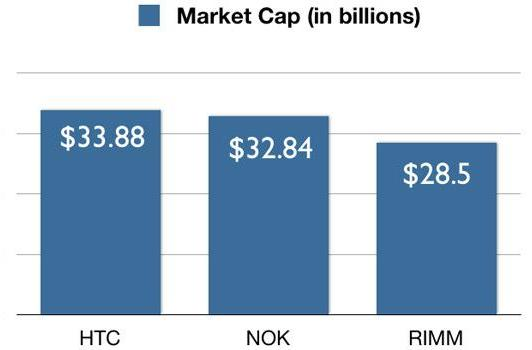 HTC's market capitalization reaches $33.8b, overshadows Nokia and RIM