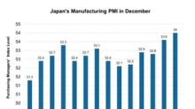 Why Japan's Manufacturing Activity Improved in December 2017