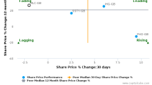 Millennium & Copthorne Hotels Plc breached its 50 day moving average in a Bearish Manner : MLC-GB : December 15, 2017
