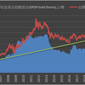 《貴金屬》COMEX黃金上漲0.1% ETF持倉增加