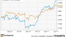 Better Buy: Philip Morris International, Inc. vs. PepsiCo