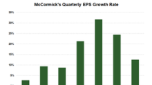 What's behind McCormick's Strong Earnings Growth?
