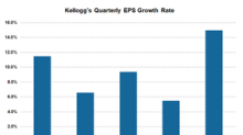 Will Cost Savings Continue to Drive Kellogg's Earnings?