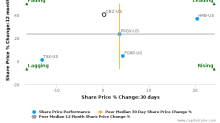 CBIZ, Inc. breached its 50 day moving average in a Bearish Manner : CBZ-US : June 22, 2017