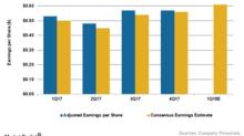 Will Productivity Savings Drive Mondelēz's 1Q18 Earnings Higher?
