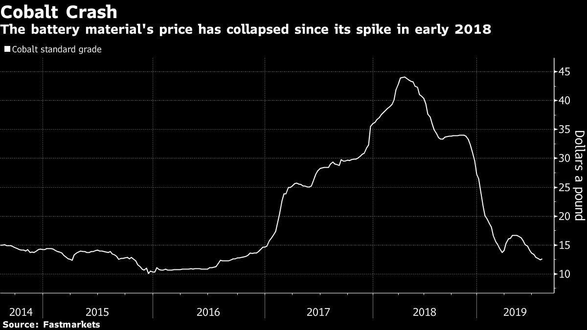 Glencore's Congo Halt Offers Jolt for Ailing Cobalt Market
