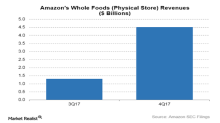 Is Amazon's Whole Foods Living up to Expectations?