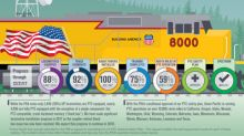 Union Pacific Reports Fourth Quarter Positive Train Control Progress