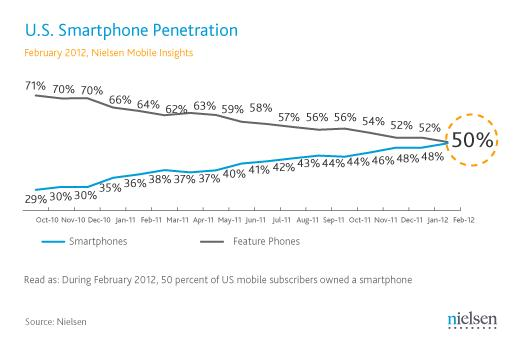 Nielsen: Smartphones account for nearly 50 percent of US mobile phones as of February