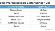 Pharma's Latest: Mergers and Acquisitions in 1Q18