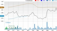GrubHub Inc. (GRUB) Catches Eye: Stock Adds 9.1% in Session