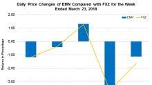Tetrashield: Eastman Chemical's Game Changer