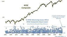 S&P 500 Bulls Finally Boast A Positive Divergence (SPY)