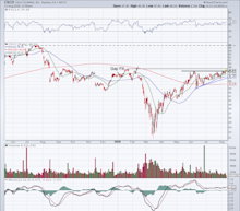 Can Cisco Break Out to New Highs on Earnings?
