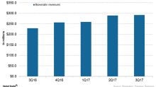 How Did Bioverativ Perform in 3Q17?