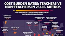 America's teacher shortage, driven by low pay, is 'worse than we thought'