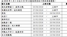 2018上半年香港電影票房 10大港產片加埋都唔夠一套《復仇者聯盟》