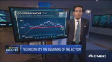 As financials show signs of life, technician says these a...