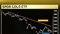 This gold chart is ugly: expert