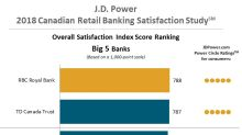 RBC customers are the most satisfied with their bank