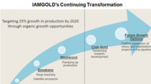 Growth Catalysts for IAMGOLD in 2018 and Beyond